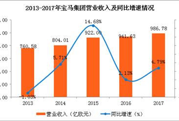 宝马集团2017年业绩刷新纪录 今年销量或再创新高(图)