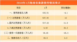 2018年1月海南省旅游数据分析:旅游收入超80亿元  同比增长2.2%(图表)