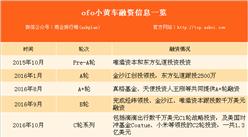 ofo小黄车完成E2-1轮融资  融资额达8.66亿美元(附ofo小黄车历次融资信息一览)