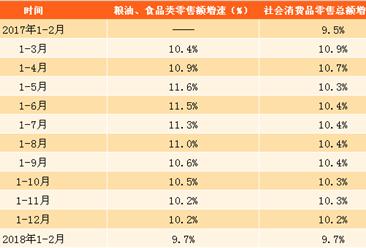 2018年1-2月份粮油食品类零售数据分析:零售额同比增9.7%(图表)