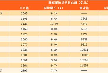 2018年1-2月份服饰鞋帽类零售数据分析:零售额同比增 7.7%(附图表)