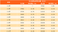 2018年1-2月湖南社会消费品零售总额同比增长11% 餐饮消费回暖