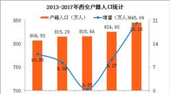 2017年西安新增户籍人口20万 男性比女性多4.87万(附图表)
