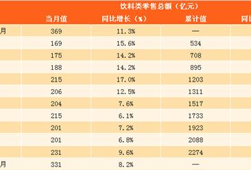 2018年1-2月饮料类零售数据分析:饮料零售总额同比增8.2%(图表)