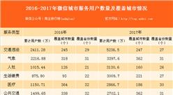 """微信""""城市服务""""规模加速扩张 交通违法服务占比最大(附图表)"""