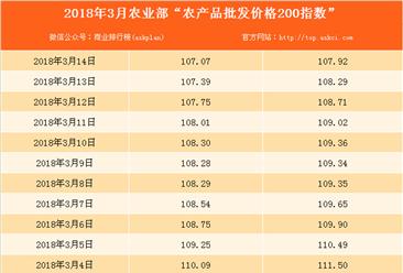 2018年3月14日农产品批发价格指数分析:猪肉价格上升1.3%(表)