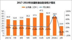 2018年2月全国快递物流行业运行情况分析(图表)