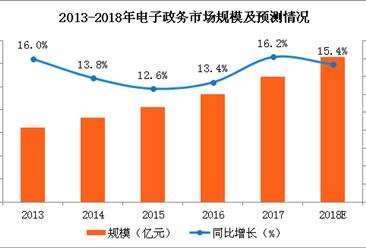 2018年电子政务市场规模预测:电子政务市场规模将突破3000亿元