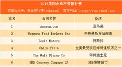 2018美国企业声誉排行榜:亚马逊第一 苹果谷歌跌出前十(附榜单)