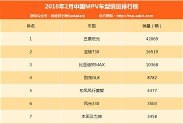 2018年2月中国MPV车型销量排行榜