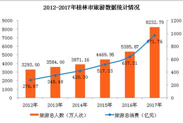 2017年桂林旅游数据统计:旅游总消费971.76亿元   同比增长52.48%(附图表)