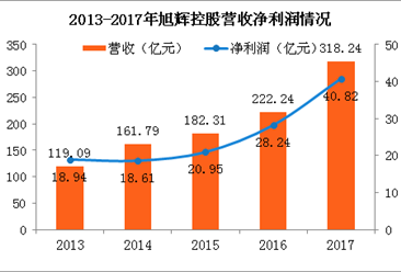 2017年旭辉控股年报:净利润40.82亿 同比增长44.6%(附图表)
