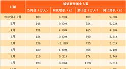 2018年1月全国就业情况分析: 城镇新增就业人数增长1.15%(图)
