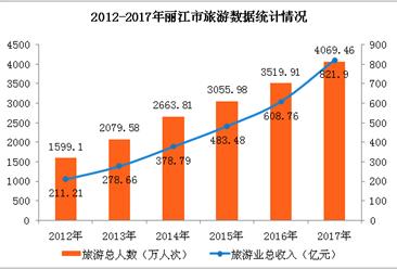 2017年丽江市旅游人数突破4000万人  旅游收入同比增长35%(附图表)