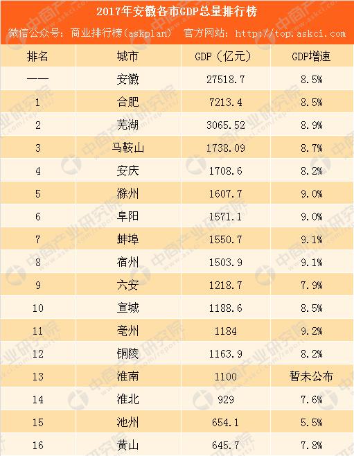 亳州2017gdp_亳州:2017年GDP同比增长9.2%增幅居安徽省第一位