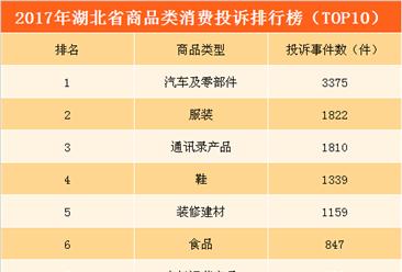 2017年湖北省商品类消费投诉排行榜:家电产品投诉居高不下(TOP10)