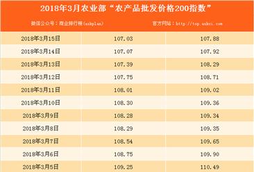 2018年3月15日农产品批发价格指数分析:猪肉价格上升0.2%(表)