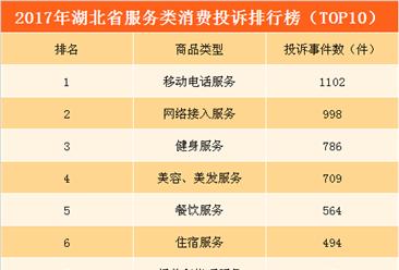 2017年湖北省服务类消费投诉排行榜:通信服务投诉量第一  健身服务第三(附榜单)