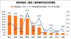 深圳停车市场分析:停车泊位分布不均 停车产业成新百亿产业(附图表)