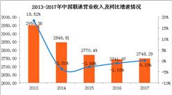 中国联通2017年业绩分析:营收实现连续4年来首次正增长!(图)