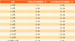 2018年1-2月份日用品类零售数据分析:零售额同比增长10.7%(附图表)