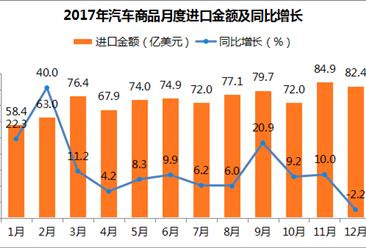 2017年度中国汽车商品进出口分析报告(附图表)