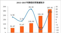 2017年携程经营数据统计:全年实现营收267.8亿元  净利润大涨249.72%(附图表)