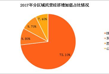 2017年广东民营经济发展情况分析:全年实现增加值48339.14亿(图)