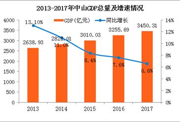 2017年中山统计公报:GDP总量3450亿 常住人口326万(附图表)