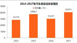 2017年度中国汽车投诉排行榜:121款汽车榜上有名!(附详细名单)