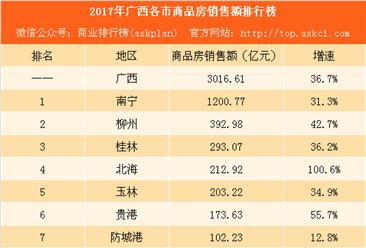 2017年广西各市商品房销售额排行榜:南宁第一 北海成大赢家(附榜单)