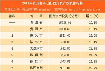 2017年贵州各市(州)固定资产投资排行榜:谁最具发展潜力?(附榜单)