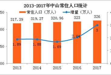2017年中山常住人口326万 新增户籍人口9.22万(附图表)