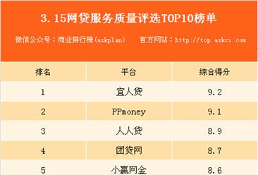 2018年315网贷服务质量TOP10榜单出炉:宜人贷位居榜首!(附榜单)