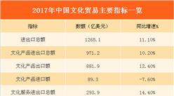 2017年中国文化贸易数据统计:总进出口额超1200亿美元  增长11.1%(附表)