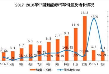 1-2月经济形势分析_2018年1-2月份通信业经济运行情况:电信业务总量同比增长117%(附...