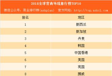 2018全球营商环境排行榜(附完整榜单)