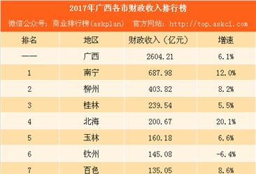 2017年广西各市财政收入排行榜:南宁是桂林的3倍 北海增速最大(附榜单)
