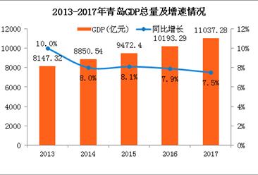 2017年青岛统计公报:GDP总量11037亿 常住人口增加8.65万(附图表)