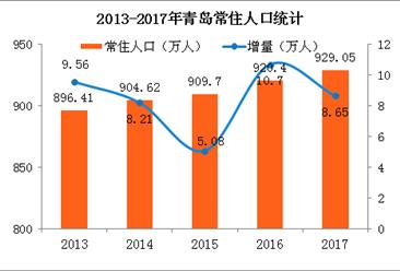 2017年青岛常住人口增加8.65万 不敌厦门却力压苏州(附图表)