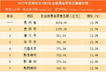 2017年贵州各市(州)社会消费品零售总额排行榜:贵阳第一 铜仁潜力最大(附榜单)