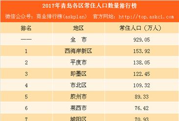 2017年青岛各区常住人口排行榜:市区人口增加128万(附榜单)