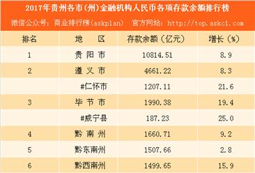 2017年贵州各市(州)存款余额排行榜:猜猜谁最有钱(附榜单)