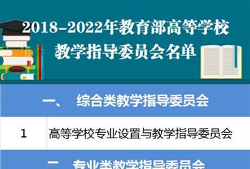 2018-2022年教育部高校教学指导委员会名单公布:共111家委员会上榜!(附名单)