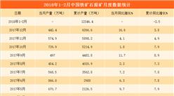 2017年1-2月铁矿石原矿产量分析:铁矿石原矿产量下降2.5%(附图表)