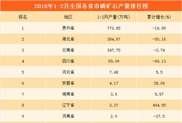 2018年1-2月全国各省市磷矿石产量排行榜:贵州省产量第一(附榜单)