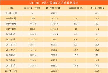 2018年1-2月磷矿石产量分析:磷矿石产量1587.1万吨(图表)