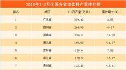 2018年1-2月全国31省市饮料产量排行榜(附榜单)