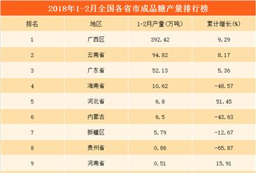 2018年1-2月全国各省市成品糖产量排行榜:广西产量遥遥领先(附榜单)