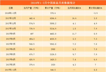 2018年原盐产量分析:1-2月原盐产量578.6万吨(图表)